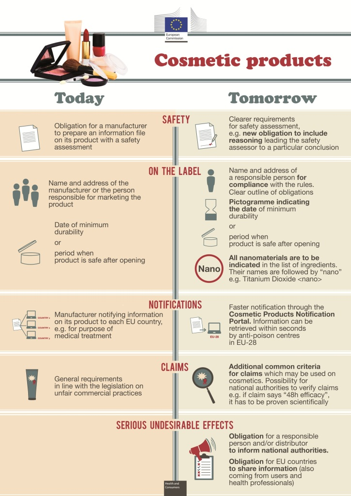EU cosmetics regulations