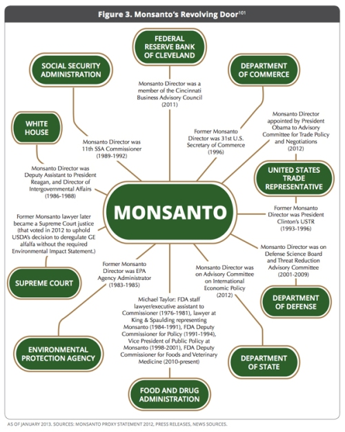 http://www.nationofchange.org/monsanto-s-gmo-policy-infecting-all-levels-government-1373204831
