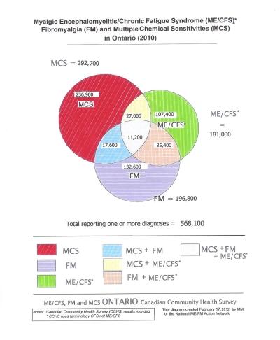 2010 Statistics for Ontario, Canada