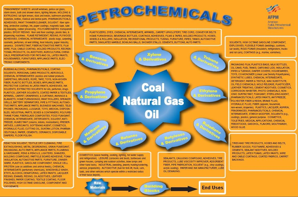 There's Petrochemicals in What? | Seriously
