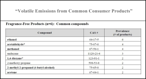 VOCs in FF Products Common Compounds 2015