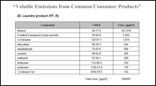 VOCs in FF regular laundry product #26