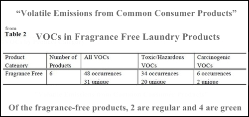 VOCs in Fragrance Free Laundry Products 2015