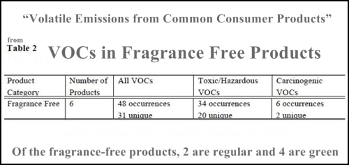 VOCs in Fragrance Free Products 1