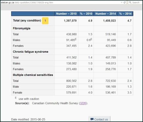 2014 statscan