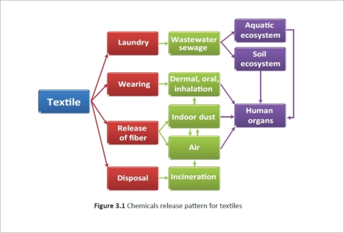 textile chemical release