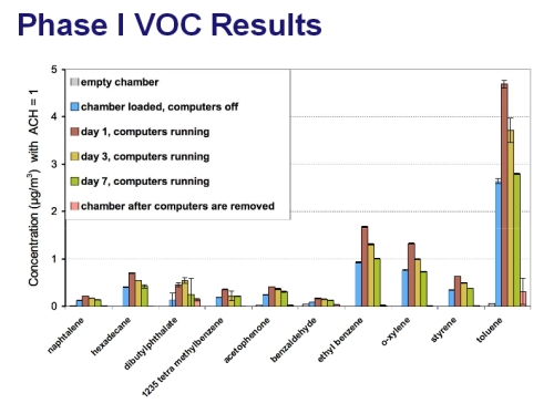 VOCs from computers