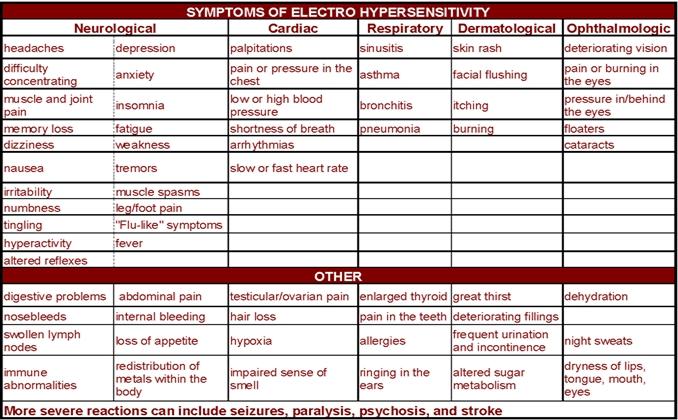 EHS symptoms WEEP
